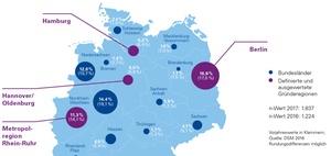 Startups: Entwicklung des deutschen Startup-Ökosystems