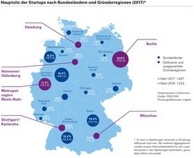 Infografik Deutsches Startup Ökosystem