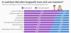 Infografik: Wie langweilig ist HR?