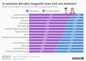 Infografik: Die langweiligsten Berufe