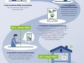 Infografik Die neue Energieeffizienzrichtlinie EED