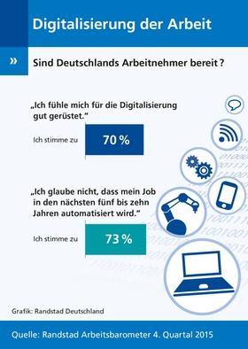 Infografik: Digitalisierung der Arbeit