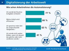 Infografik: Digitalisierung der Arbeitswelt