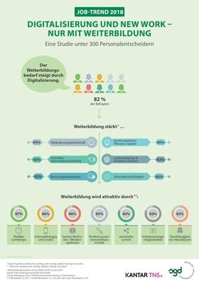 Infografik SGD Digitalisierung und New Work nur mit Weiterbildung