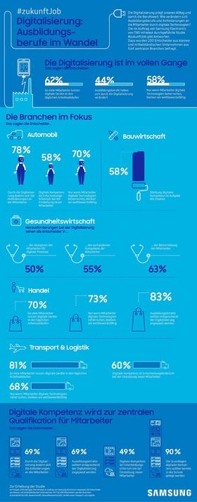 Infografik: Ausbildungsberufe im Wandel