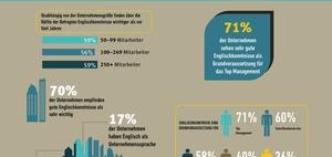 Infografik: Mit Englischkenntnissen die Karriereleiter hinauf