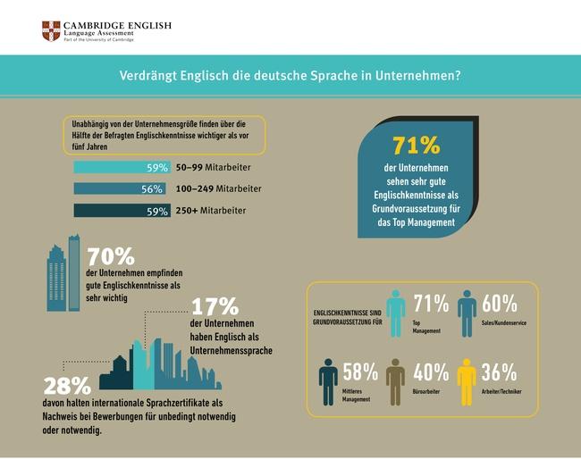 Infografik Mit Englischkenntnissen Die Karriereleiter Hinauf
