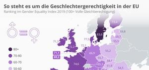 Gleichstellungsindex: Gleichstellung in EU-Ländern im Vergleich