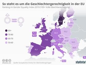 Infografik EU Gleichstellungsindex