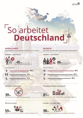 Fehler- und Innovationskultur in Deutschland