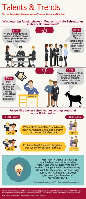 Infografik: Fehlerkultur