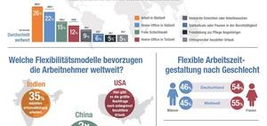 Arbeitszeiten: Flexible Arbeit - was Arbeitnehmer wollen