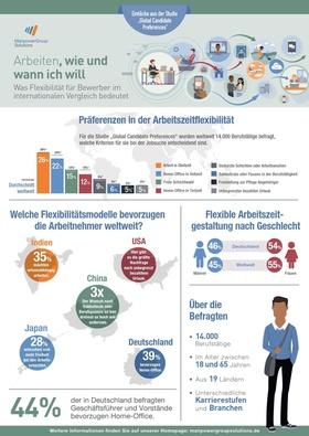 Infografik Flexibilität