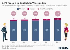 Frauenanteil in deutschen Vorständen