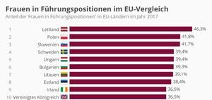 Unterdurchschnittlich wenige Frauen in deutschen Führungsetagen