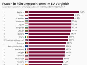 Infografik: Frauen in Führungspositionen EU-Vergleich