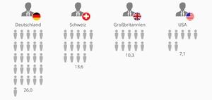 Infografik: Führungsspannen im Ländervergleich