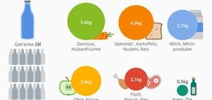 Infografik: Empfohlene Lebensmittelvorräte im Krisenfall