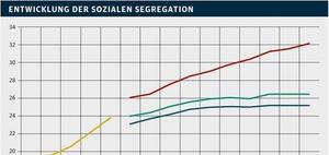 Wohntrends: Segregation, Digitalisierung und neue Wohnformen