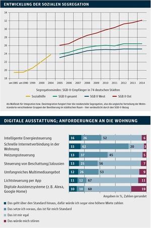 Infografik GdW Soziale Segregation + Digitale Ausstattung