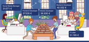 Startups als Arbeitgeber beliebt