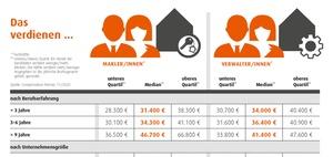 Gehälter in der Immobilienwirtschaft