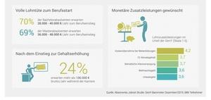 Infografik: Gehaltsvorstellungen der Generation Y