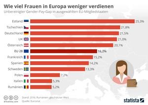 Gender Pay Gap im Europavergleich