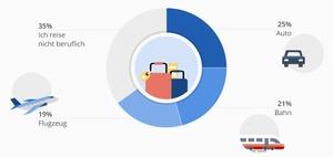 Elektronisches Fahrtenbuch: Anforderungen, Anbieter, Lösungen
