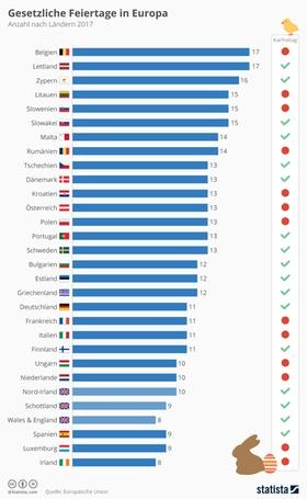 Infografik: Gesetzliche Feiertag in Europa