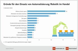 Handel: Automatisierung und Robotik erobern den Point of Sale