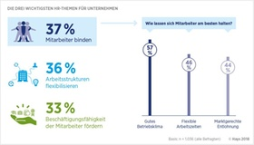 Infografik Hays HR-Report 2018