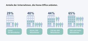 Homeoffice: Verbreitung nach Unternehmensgröße