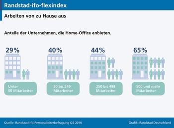 homeoffice verbreitung steigt mit der unternehmensgre bild randstad - Home Office Regelung Muster