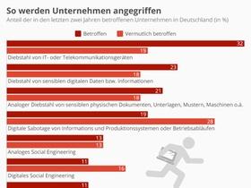 Infografik IT-Sicherheit