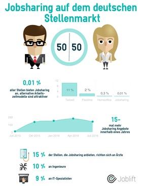 Infografik Jobsharing
