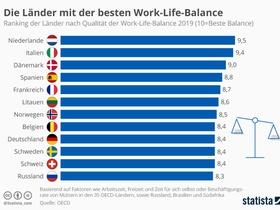 Infografik: Länder mit der besten Work-Life-Balance