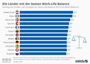 Work-Life-Balance im Ländervergleich