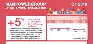 Arbeitsmarkt: Aktuelle Zahlen
