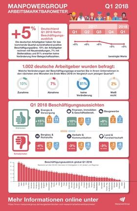 Infografik Manpower Arbeitsmarkbarometer Q1 2018