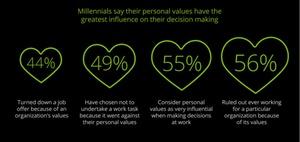"""Mitarbeiterbindung: Worauf es den """"Millennials"""" ankommt"""