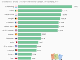 Infografik: Mindestlohn im EU-Vergleich