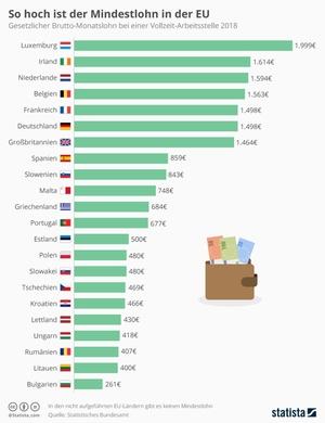 Infografik: Der gesetzliche Mindestlohn im EU-Vergleich
