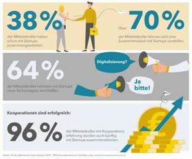 Mittelstand meets Startups Infografik