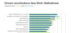 New Work Barometer 2020: Wie wird New Work praktiziert?