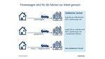 Infografik: Nutzung Firmenwagen für Fahrten zur Arbeit