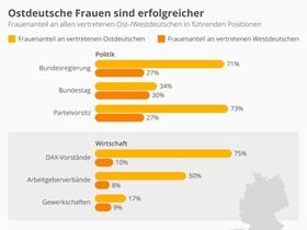 Infografik: Ostdeutsche Frauen sind erfolgreicher