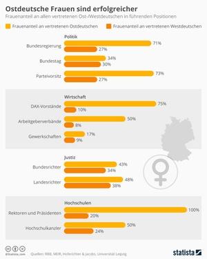 Ostdeutsche Frauen sind erfolgreicher