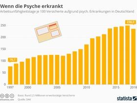 Infografik psychoreport 2019