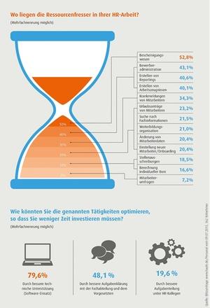 Ressourcenfresser in HR